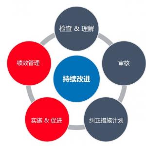 Pro-QC-Continuous-Improvement-cn